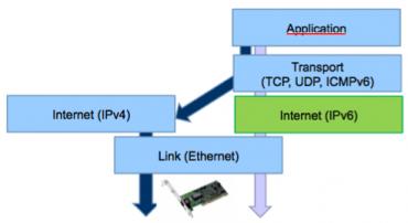 IPv4 mapované adresy do IPv6