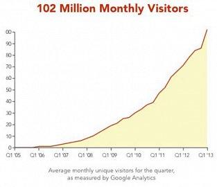 Vývoj počtu unikátních návštěvníků.