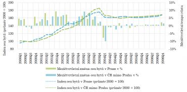 Vývoj cen bytů a mezičtvrtletní tempo růstu v období let 2000 až 2006.