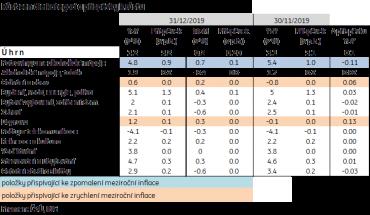 Porovnání růstu cen v jednotlivých kategoriích.