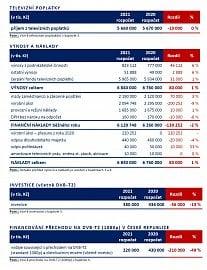 Rozpočet České televize na rok 2021