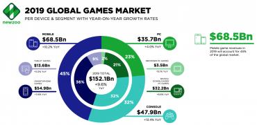 Videoherní byznys v roce 2019