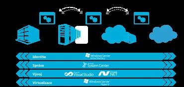 Obrázek 1: Komponenty řešení cloudu