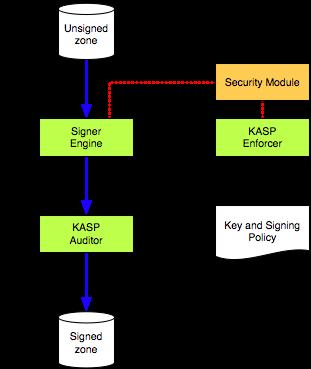 Architektura OpenDNSSEC