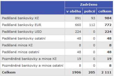 Padělané a pozměněné bankovky a mince zadržené v roce 2018 na území ČR.
