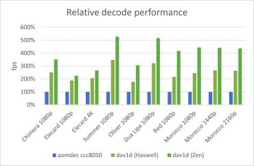 DAV1D v0.1