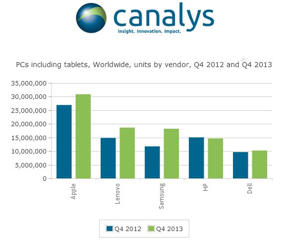 Výsledky PC trhu za čtvrté čtvrtletí 2013
