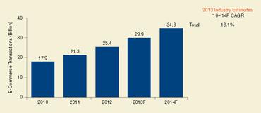 Objem bezhotovostních transakcí od roku 2010-2013 a předpověď na rok 2014 v mld.
