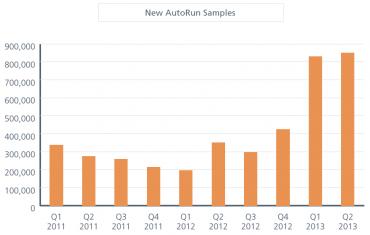 Letos prudký nárůst výskytu malwaru využívajícího samospuštění disku