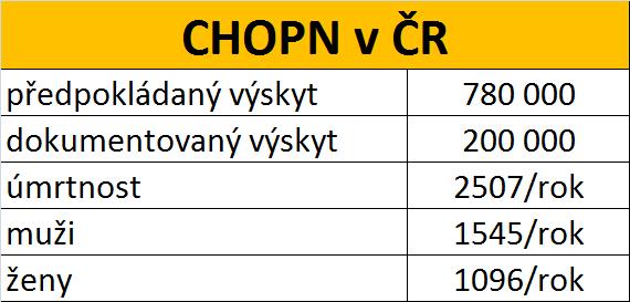 CHOPN v ČR