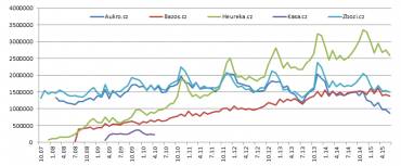 Český Internet a jeho největší e-komerční služby. Taky docela zajímavý vývoj, co říkáte?