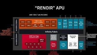 AMD Ryzen 4000 Renoir APU