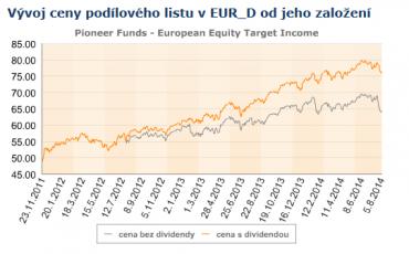 LU0701926320. Vývoj ceny podílových jednotek fondu od založení.