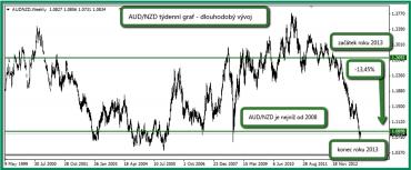 Dlouhodobý vývoj AUD/NZD, týdenní graf