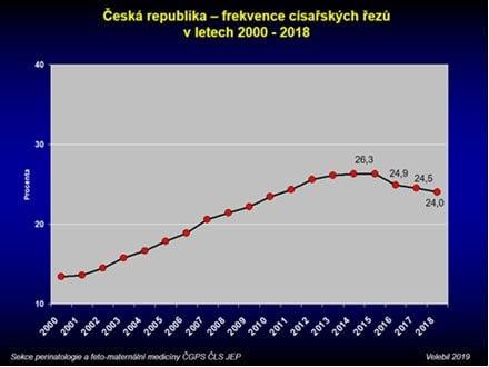 Česká republika – frekvence císařských řezů 2000 -2018