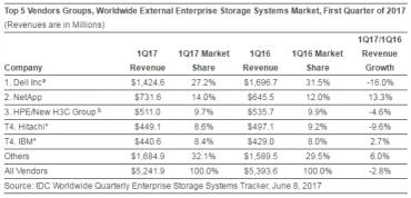 Prodeje storage v prvním kvartálu 2017 podle IDC