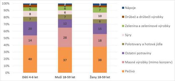 Podíl jednotlivých skupin potravin na celkovém přívodu soli/sodíku