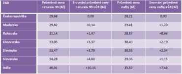 Srovnání cen pohonných hmot v Česku a v dalších státech