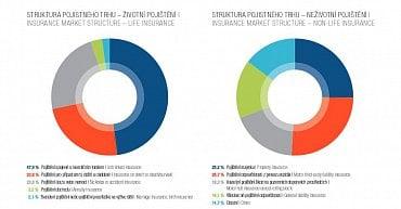 Struktura pojistného trhu v roce 2014