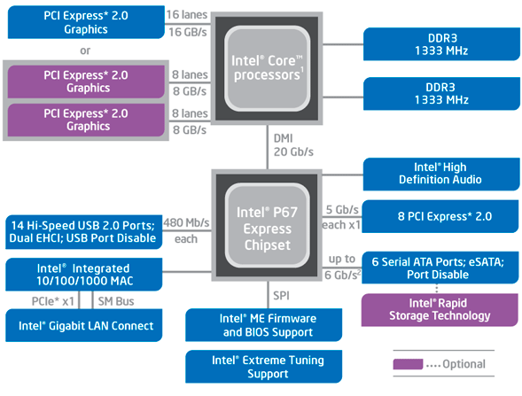 chipset P67