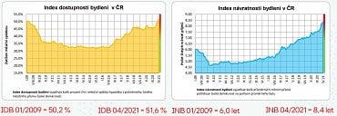 Index dostupnosti bydlení je za dobu jeho existence na nejvyšší hodnotě