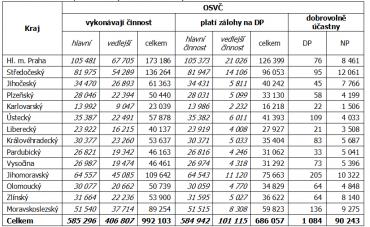 Přehled počtu OSVČ ke 30.6.2017.