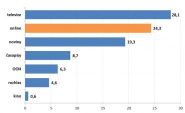 Podíl mediatypů na evropském mediálním trhu (v miliardách euro)