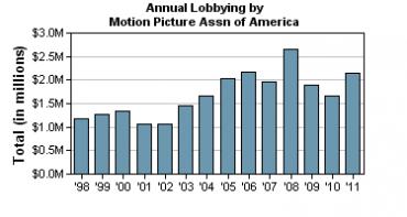Výdaje organizace MPAA na lobbing (1998 - 2011, v milionech dolarů).