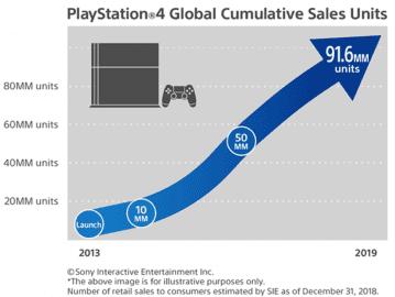 Prodeje PlayStation 4 do konce roku 2018