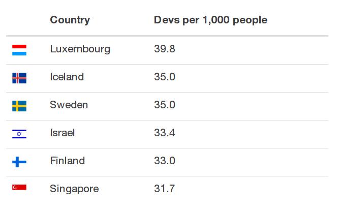 Vývojáři na 1000 obyvatel