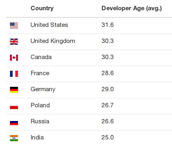Věk podle zemí