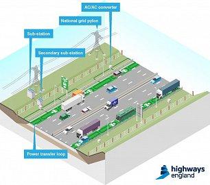 Systém elektrických dálnic