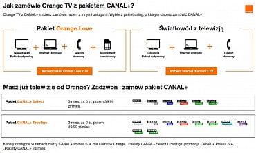 Nabídka balíčků Canal+ upolského operátora Orange