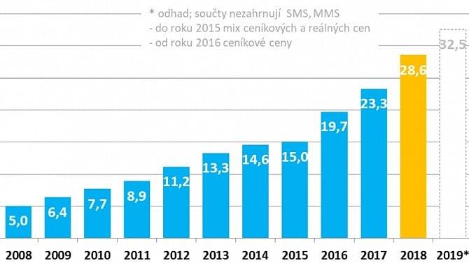 [aktualita] Internetová reklama v Česku loni rostla o 23 %, zadavatelé za ni utratili 28,6 miliard Kč