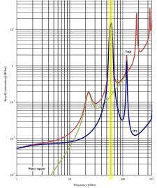 Závislost útlumu atmosférou (dB/km) na frekvenci (GHz); logaritmické měřítko. Modrá křivka zobrazuje útlum suchého vzduchu.