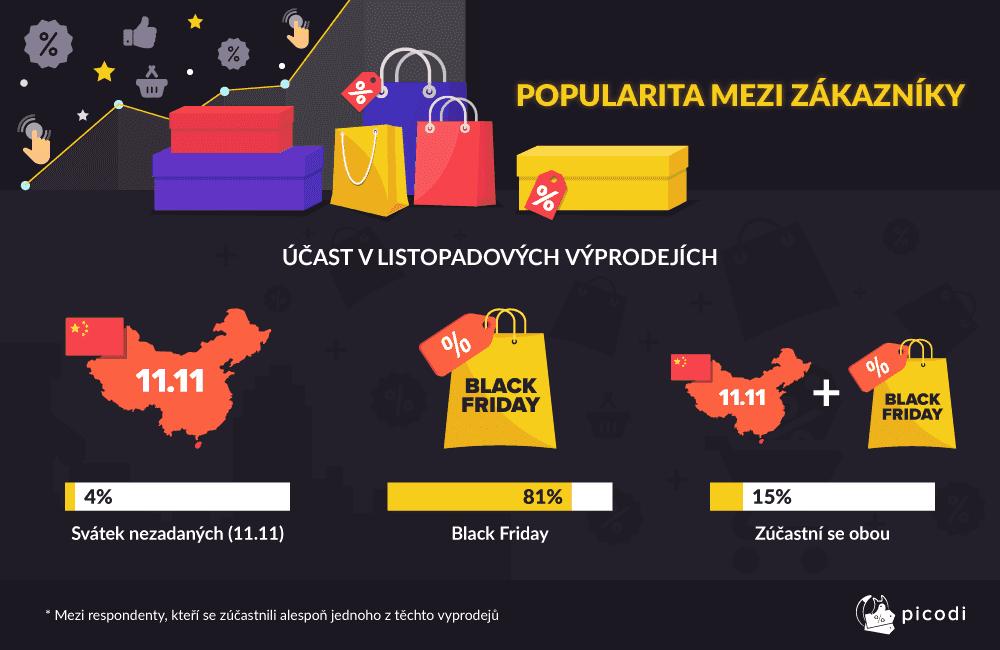 Zajímavá fakta o Black Friday v ČR