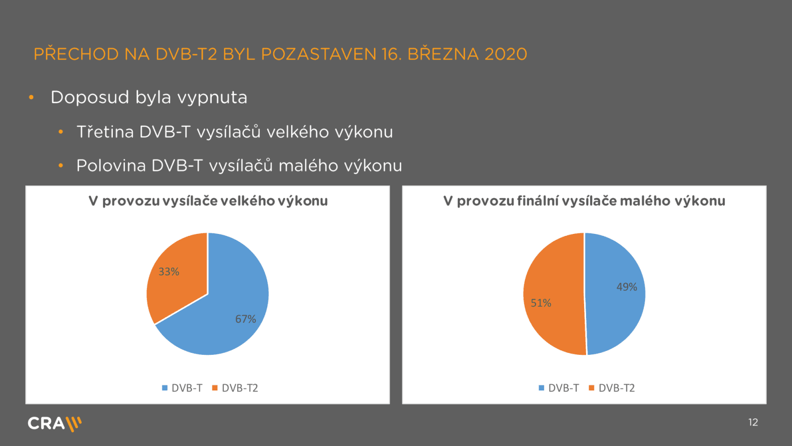 Výzkum, statistiky a termíny k přechodu na DVB-T2 po koronaviru