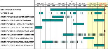 Dočasné IPv6 adresy v systému v průběhu jednoho týdne