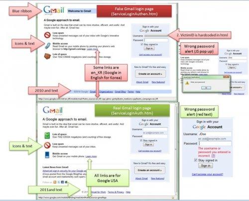 Schéma phishingového útoku na vybrané uživatele Gmailu z února 2011
