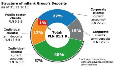 Struktura klientů skupiny mBank v depozitech.