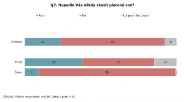 Průzkum výzkumné agentury STEM/MARK na téma placeného sexu.