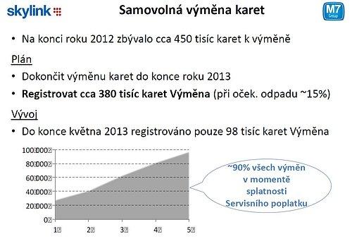 Graf zobrazující průběh výměny karet od ledna do května letošního roku