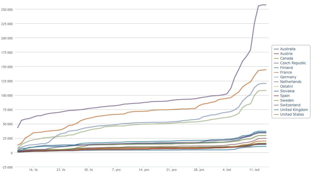Turris Omnia - statistiky