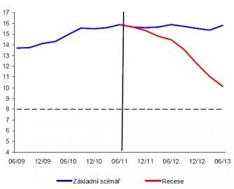 Vývoj kapitálové přiměřenosti bankovního sektoru