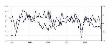 Vývoj HDP Číny v čase