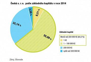 České s.r.o. podle výše základního kapitálů