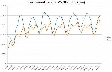 Návštěvnost webu nova.cz versus návštěvnost iprima.cz, květen až srpen 2011 - odhad počtu reálných uživatelů (RUest) dle měření Netmonitoru.