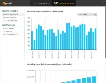 V globálních statistikách naleznete počet aktualizací databáze v jednotlivých dnech