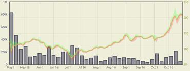 Vývoj kurzu Bitcoinu za poslední půlrok