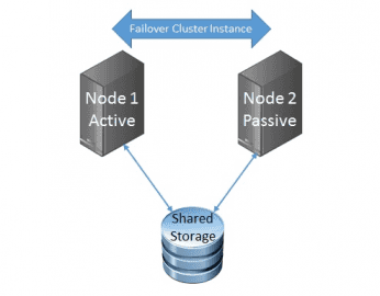 Failover Cluster Instance